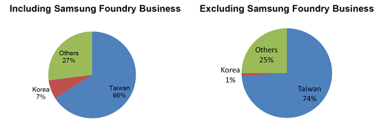 Taiwan's Share in the Global Foundry Industry Reached 74% in