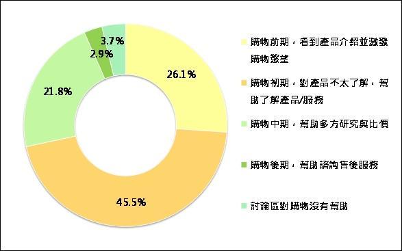 圖四、討論區於購物階段影響力分析