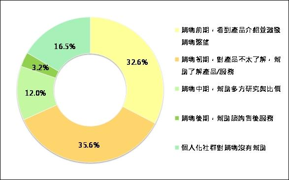 圖四、個人化社群於購物階段影響力分析